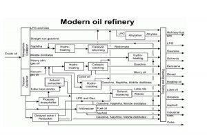 تولید بنزین ، فرآیند آلکیلاسیون